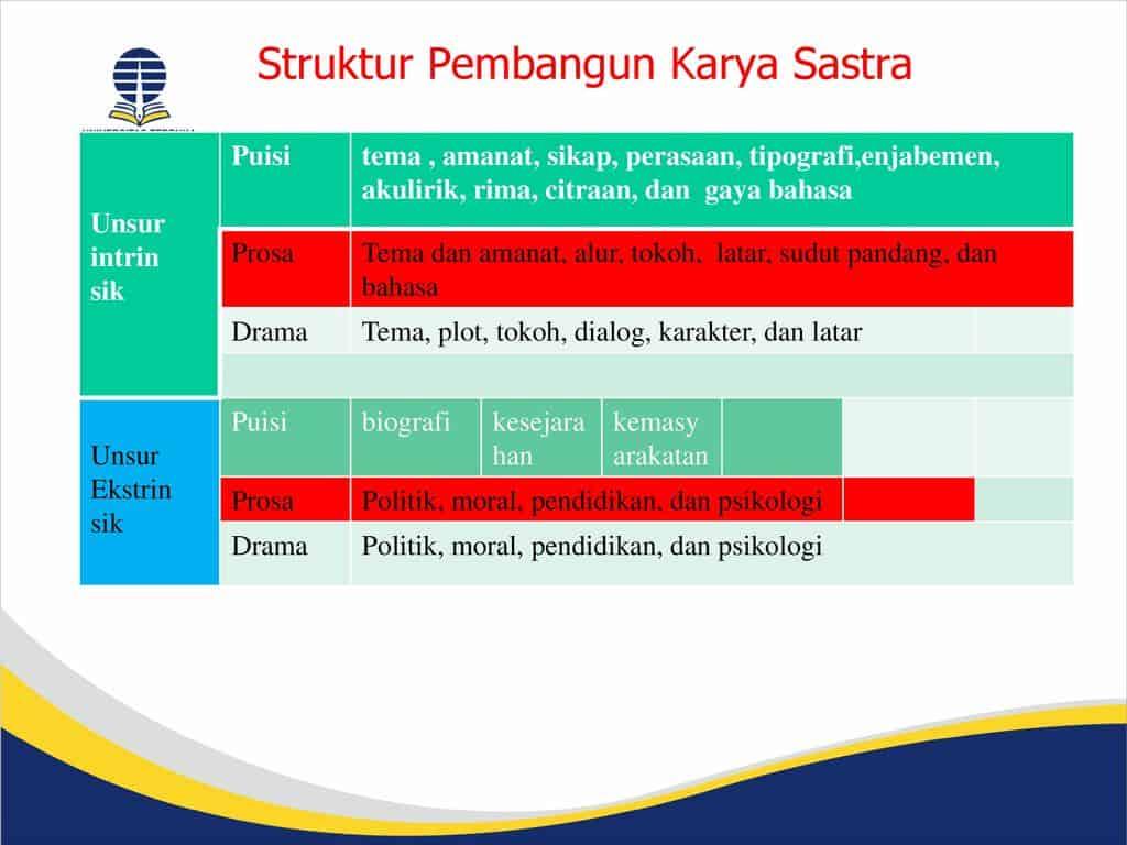 4. Struktur Kepenulisan