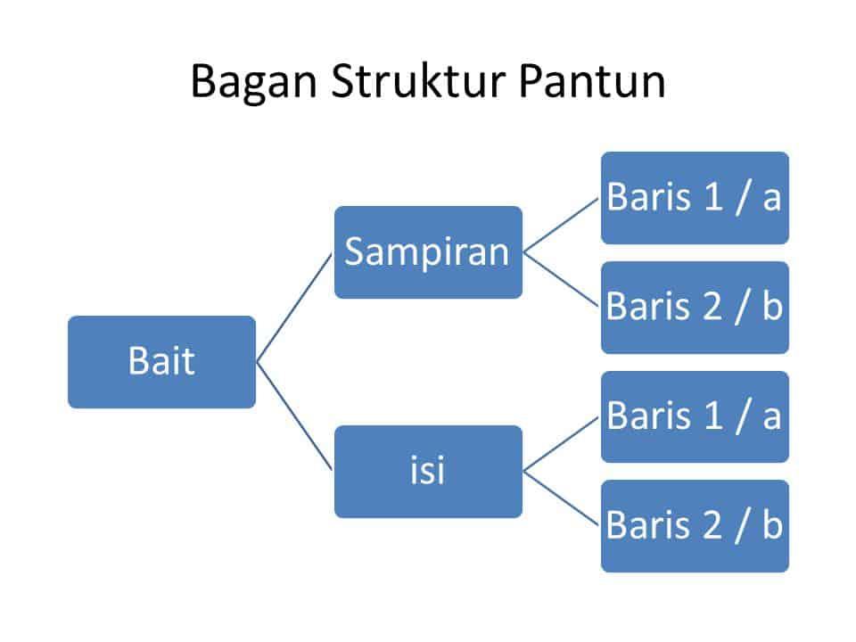 Bagan Struktur Pantun Bait Sampiran Baris 1 / A Baris 2 / B Isi