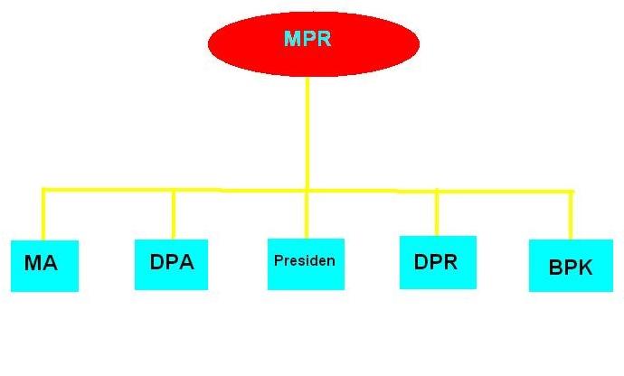 Sistem Keanggotaan DPD Di Lembaga Pemerintahan